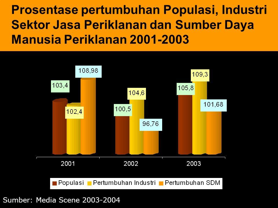 Prosentase pertumbuhan Populasi, Industri Sektor Jasa Periklanan dan Sumber Daya Manusia Periklanan 2001-2003