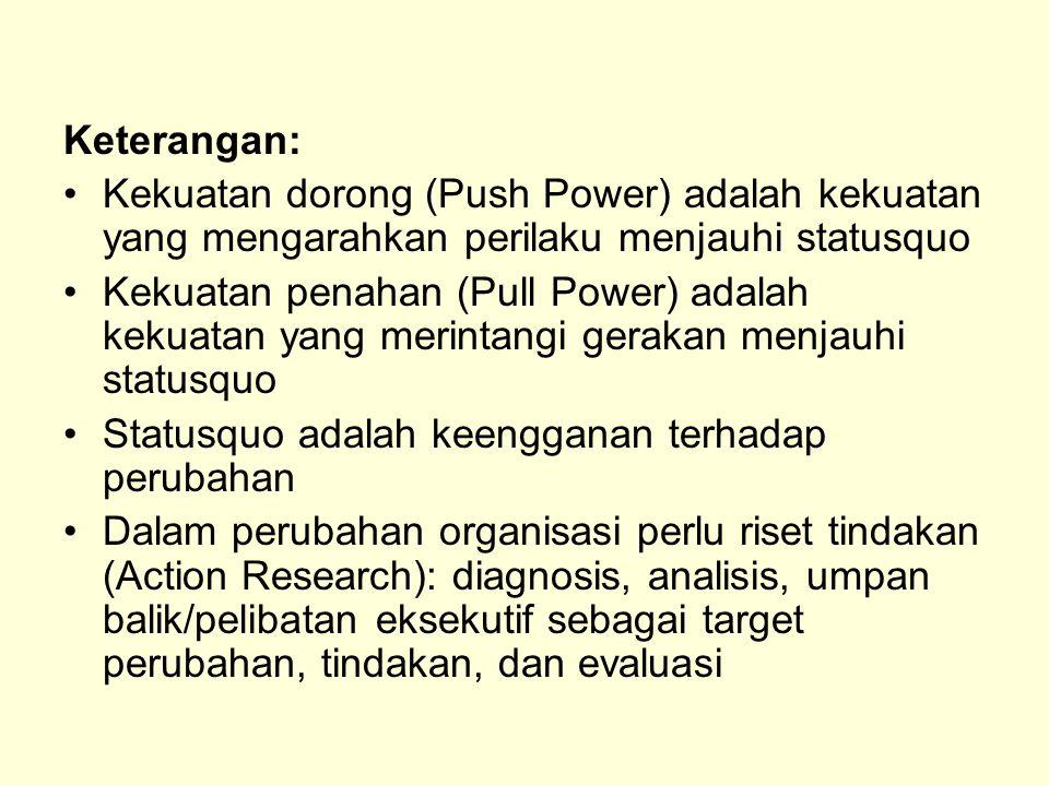 Keterangan: Kekuatan dorong (Push Power) adalah kekuatan yang mengarahkan perilaku menjauhi statusquo.