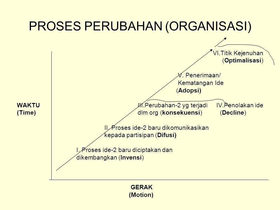 PROSES PERUBAHAN (ORGANISASI)