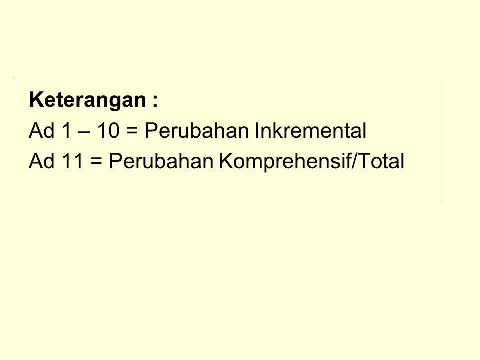 Keterangan : Ad 1 – 10 = Perubahan Inkremental Ad 11 = Perubahan Komprehensif/Total