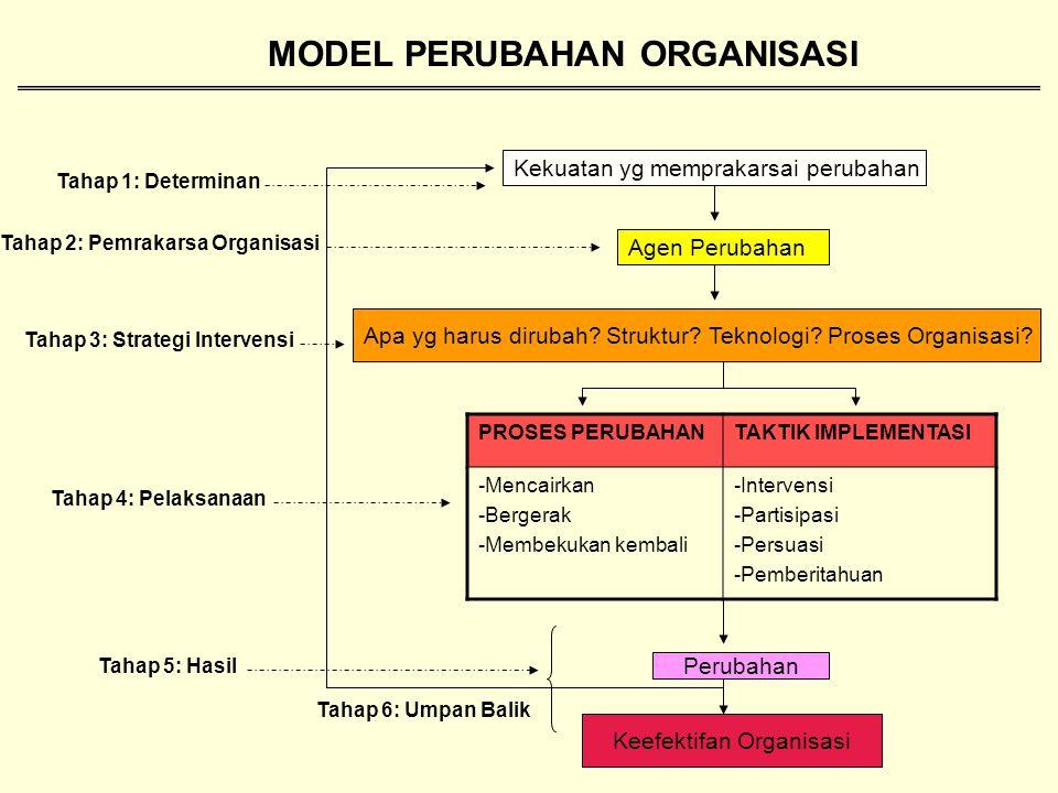 MODEL PERUBAHAN ORGANISASI
