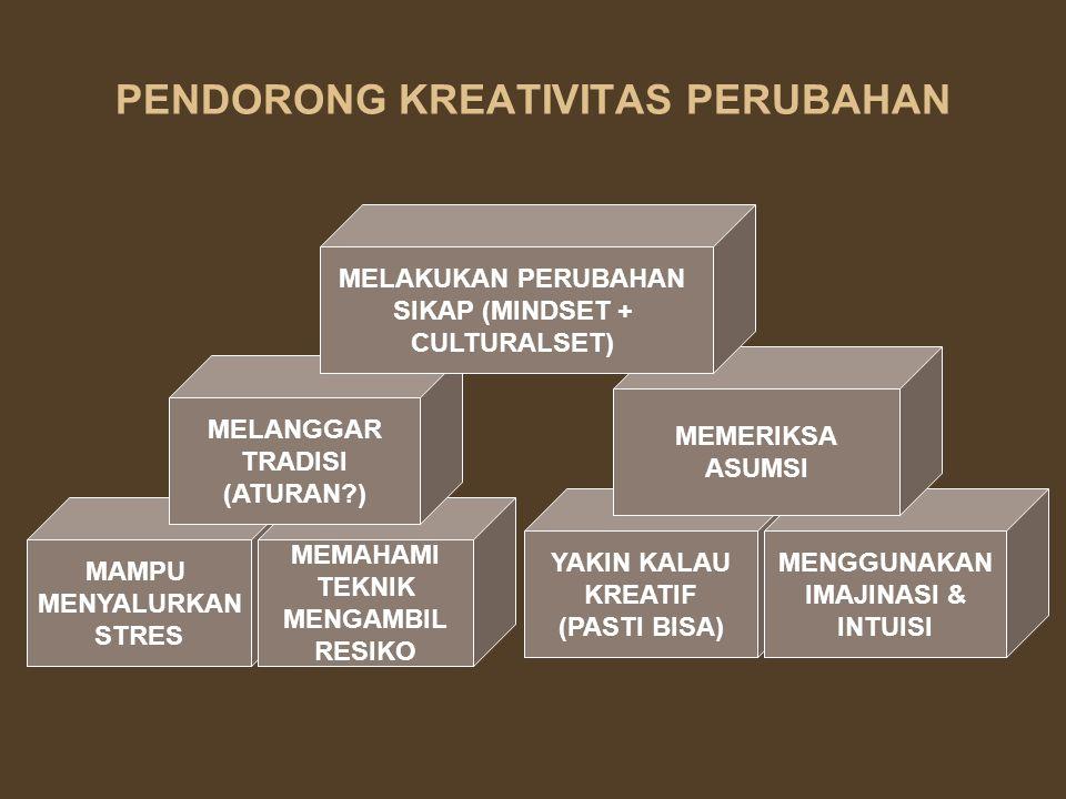 PENDORONG KREATIVITAS PERUBAHAN