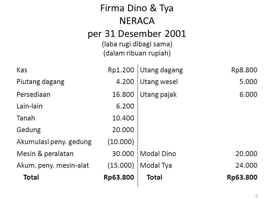 Firma Dino & Tya NERACA per 31 Desember 2001 (laba rugi dibagi sama) (dalam ribuan rupiah)