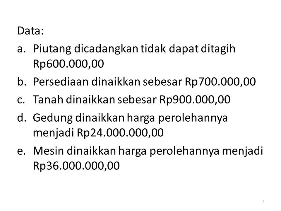 Data: Piutang dicadangkan tidak dapat ditagih Rp600.000,00. Persediaan dinaikkan sebesar Rp700.000,00.