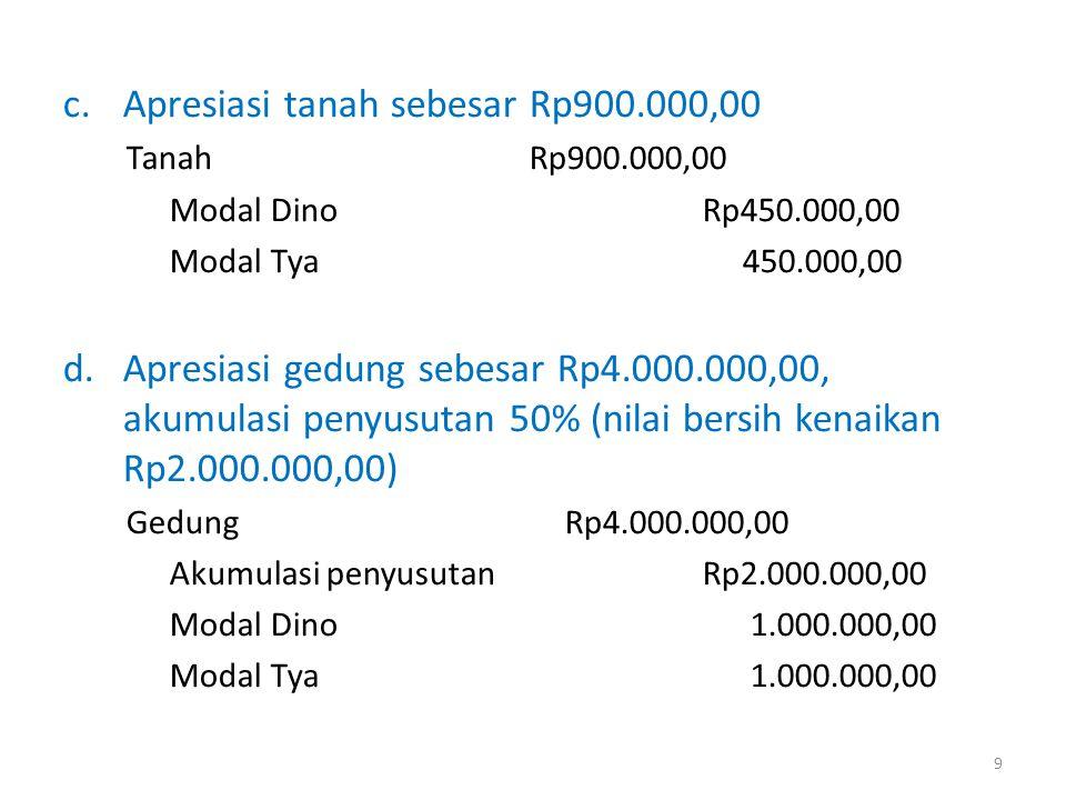 Apresiasi tanah sebesar Rp900.000,00