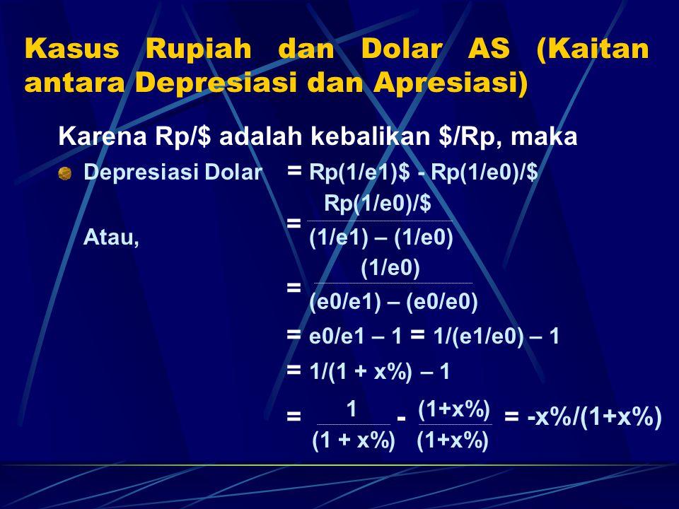 Kasus Rupiah dan Dolar AS (Kaitan antara Depresiasi dan Apresiasi)