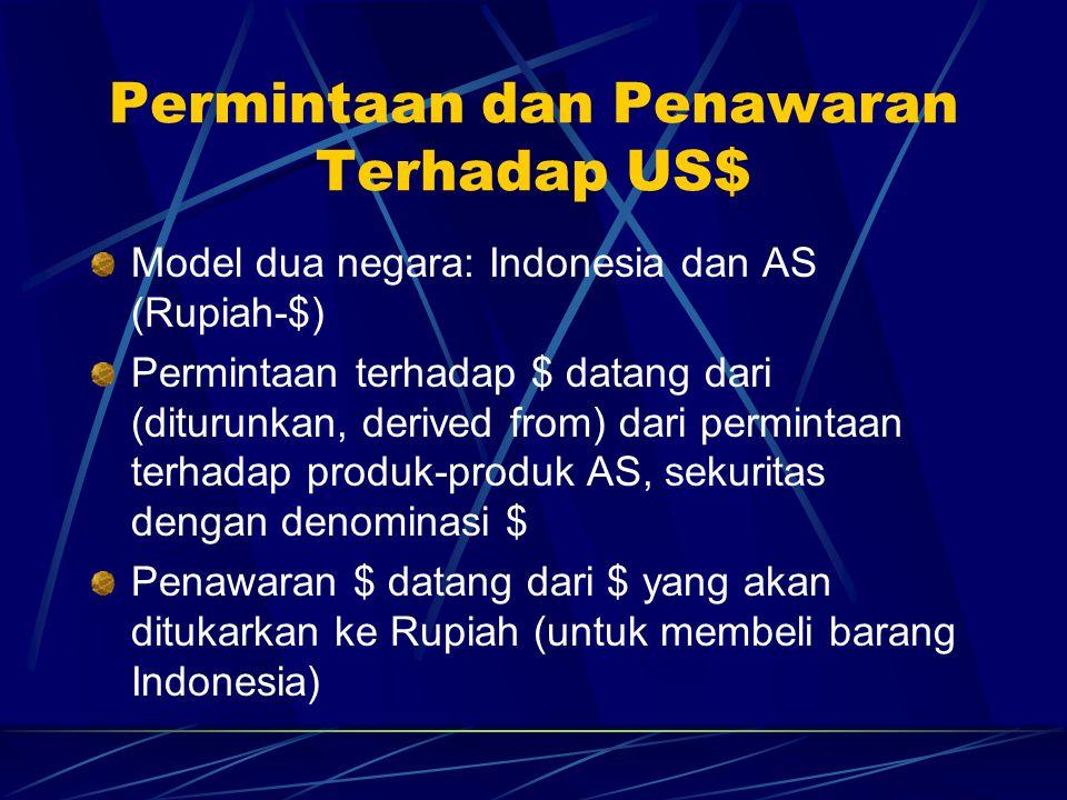 Permintaan dan Penawaran Terhadap US$