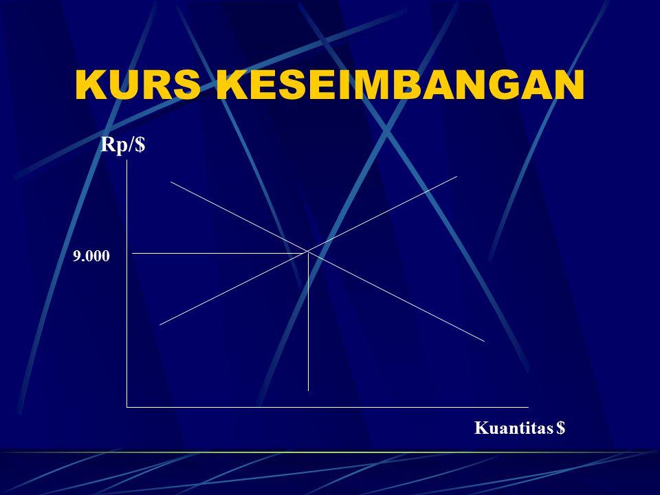 KURS KESEIMBANGAN Rp/$ 9.000 Kuantitas $