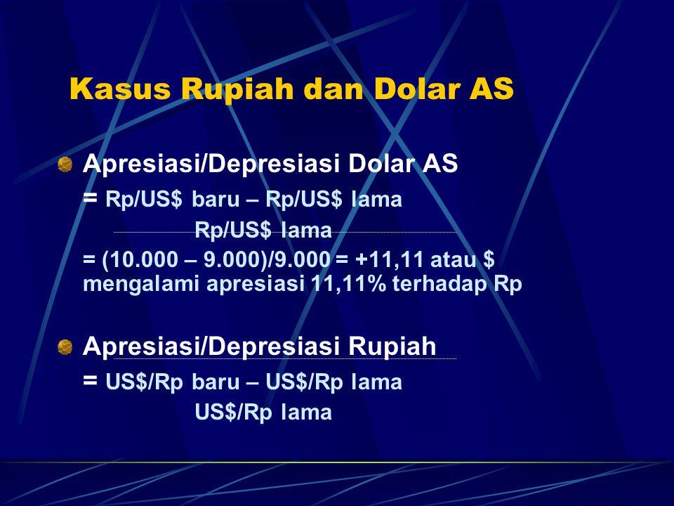 Kasus Rupiah dan Dolar AS