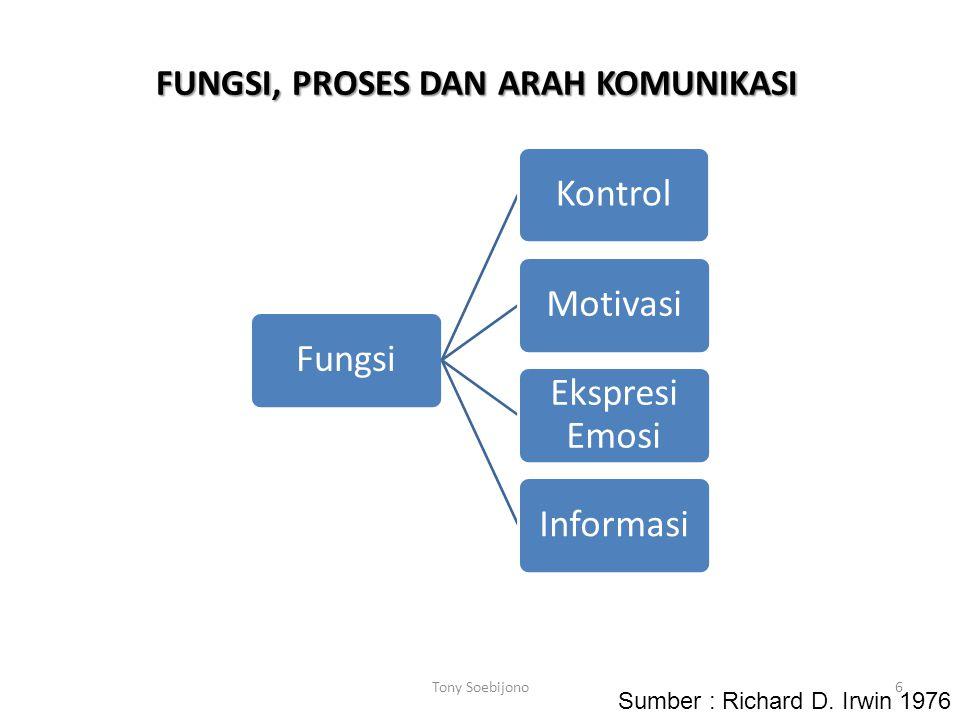 FUNGSI, PROSES DAN ARAH KOMUNIKASI