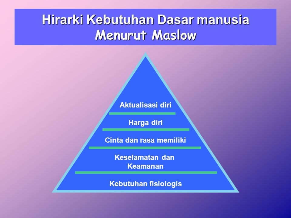 Hirarki Kebutuhan Dasar manusia Menurut Maslow