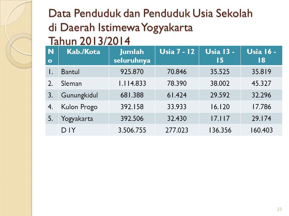 Data Penduduk dan Penduduk Usia Sekolah di Daerah Istimewa Yogyakarta Tahun 2013/2014