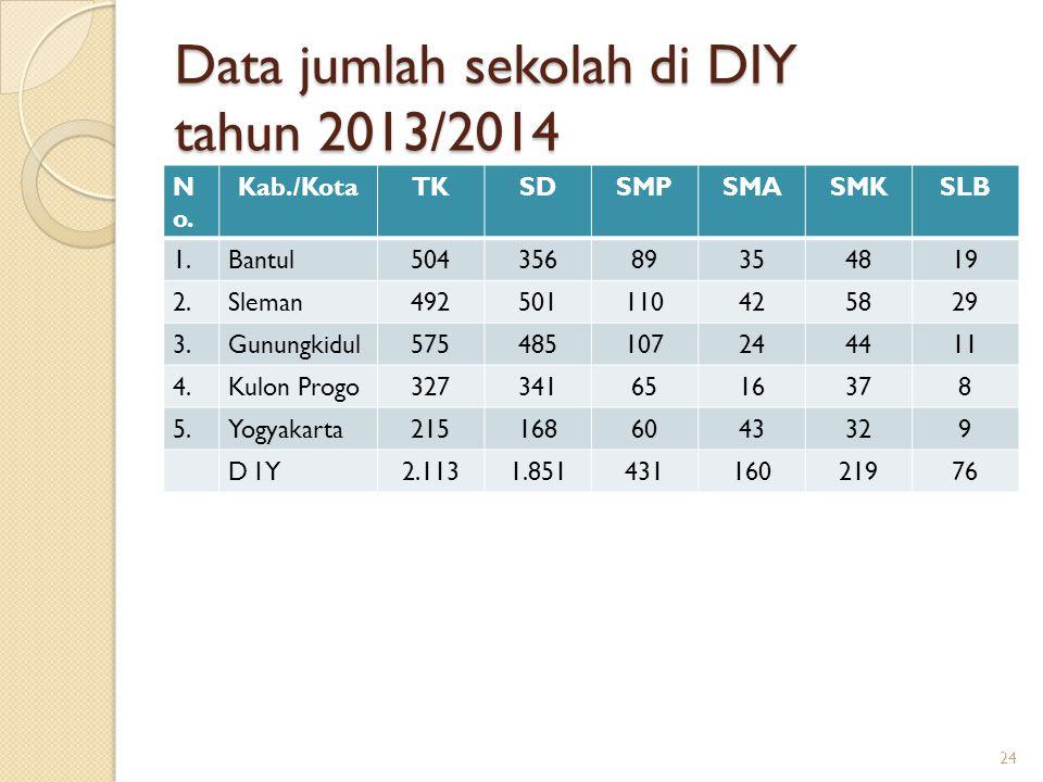 Data jumlah sekolah di DIY tahun 2013/2014
