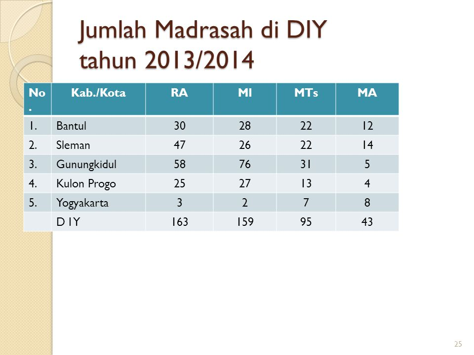 Jumlah Madrasah di DIY tahun 2013/2014