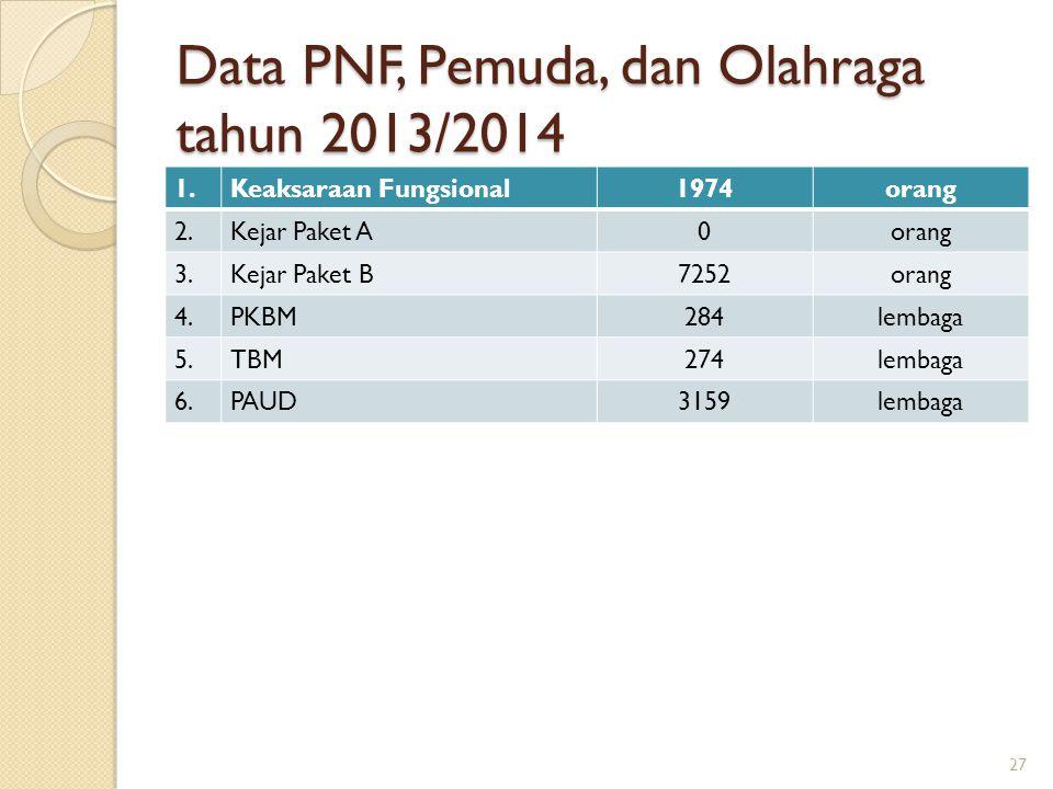 Data PNF, Pemuda, dan Olahraga tahun 2013/2014