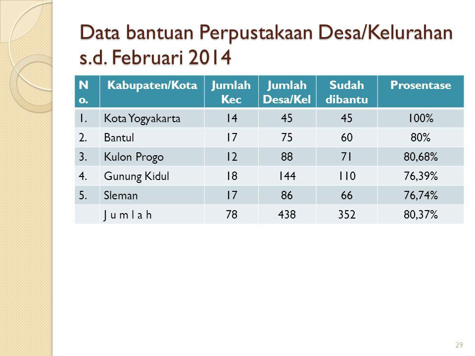 Data bantuan Perpustakaan Desa/Kelurahan s.d. Februari 2014