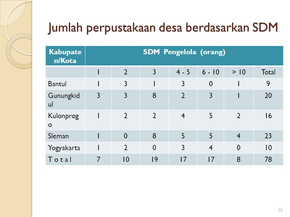 Jumlah perpustakaan desa berdasarkan SDM