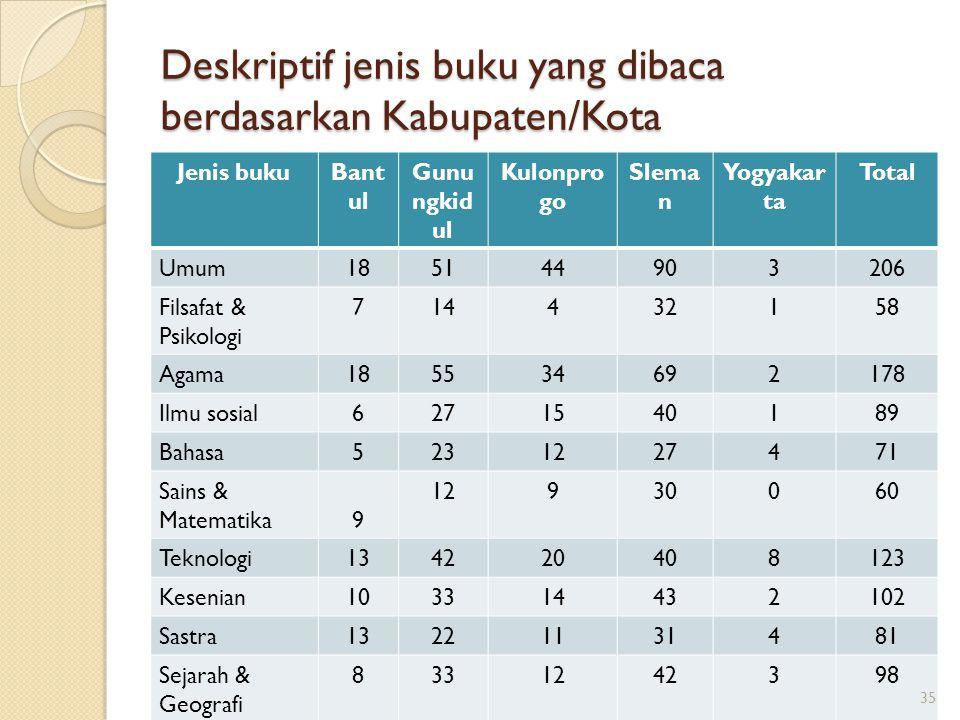 Deskriptif jenis buku yang dibaca berdasarkan Kabupaten/Kota