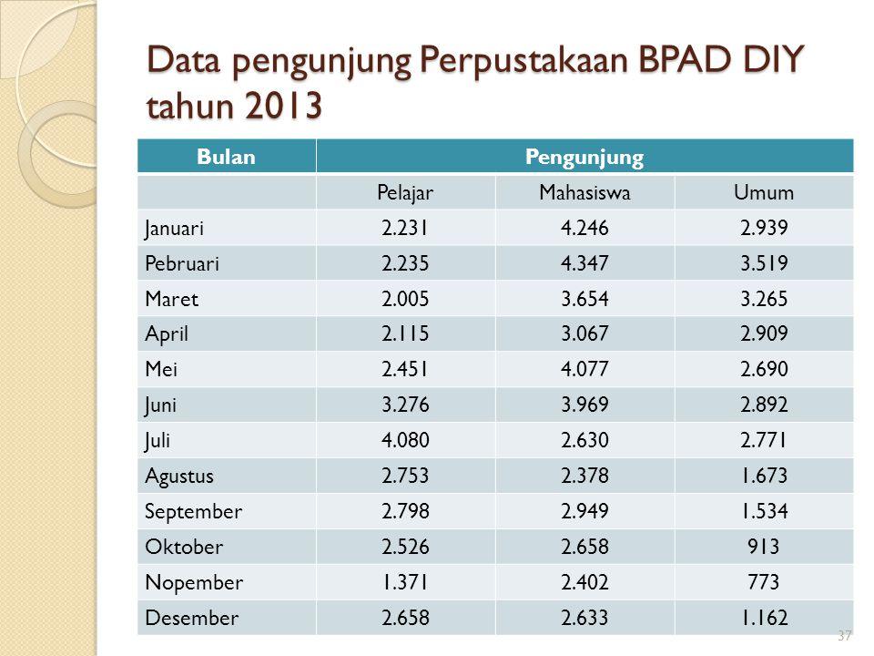 Data pengunjung Perpustakaan BPAD DIY tahun 2013