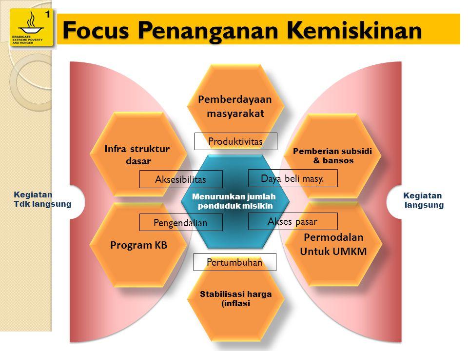Focus Penanganan Kemiskinan