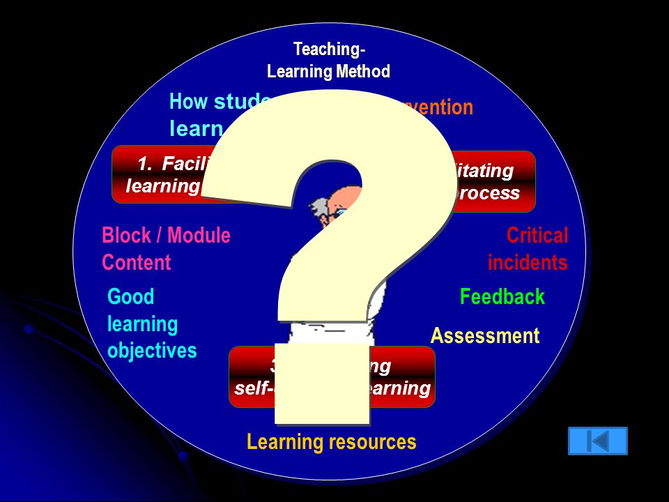 Teaching- Learning Method self-directing learning
