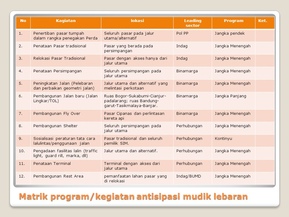Matrik program/kegiatan antisipasi mudik lebaran