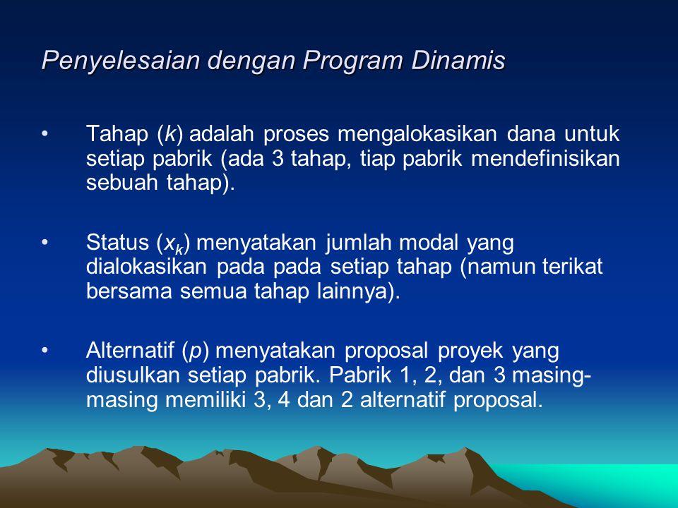 Penyelesaian dengan Program Dinamis