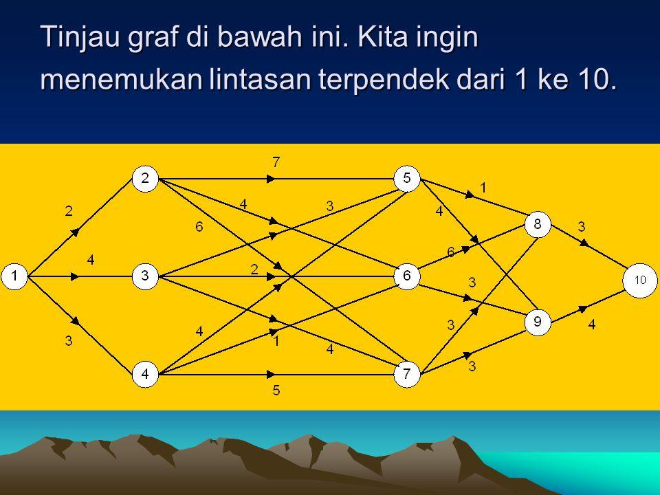 Tinjau graf di bawah ini