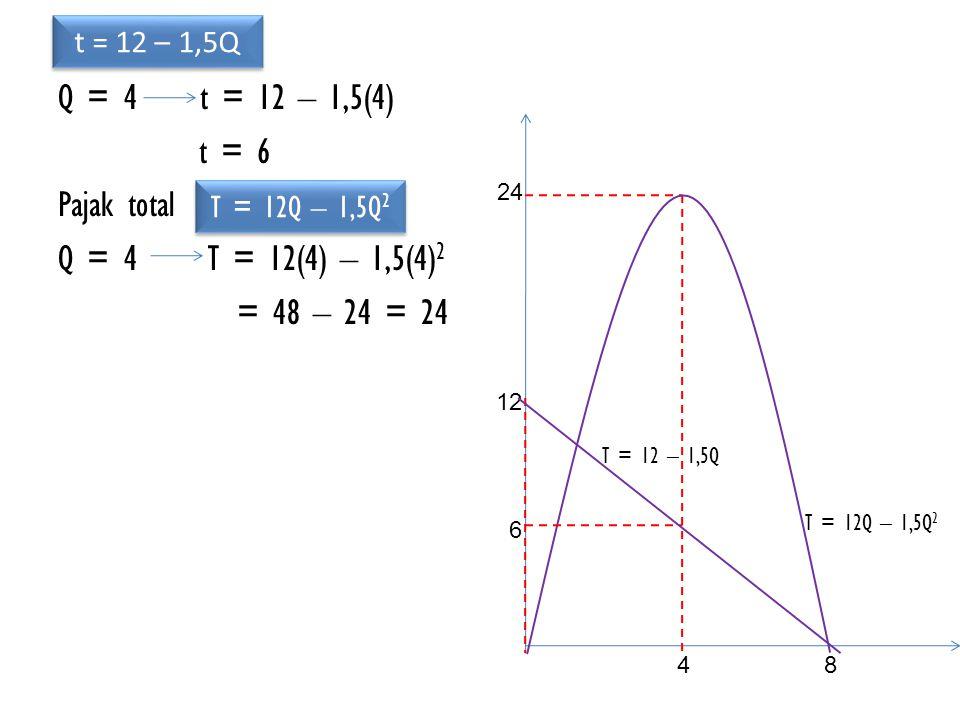 Q = 4 t = 12 – 1,5(4) t = 6 Pajak total Q = 4 T = 12(4) – 1,5(4)2 = 48 – 24 = 24