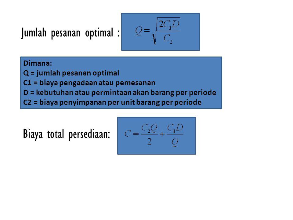 Jumlah pesanan optimal :