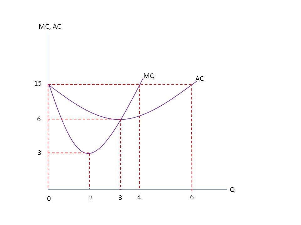 MC, AC MC AC 15 6 3 Q 2 3 4 6