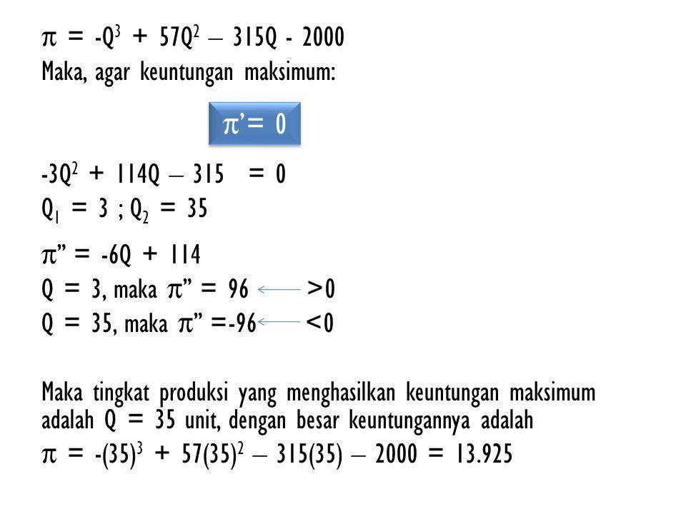 π = -Q3 + 57Q2 – 315Q - 2000 Maka, agar keuntungan maksimum: -3Q2 + 114Q – 315 = 0 Q1 = 3 ; Q2 = 35 π = -6Q + 114 Q = 3, maka π = 96 >0 Q = 35, maka π =-96 <0 Maka tingkat produksi yang menghasilkan keuntungan maksimum adalah Q = 35 unit, dengan besar keuntungannya adalah π = -(35)3 + 57(35)2 – 315(35) – 2000 = 13.925