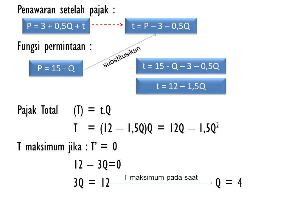 Penawaran setelah pajak : Fungsi permintaan : Pajak Total (T) = t