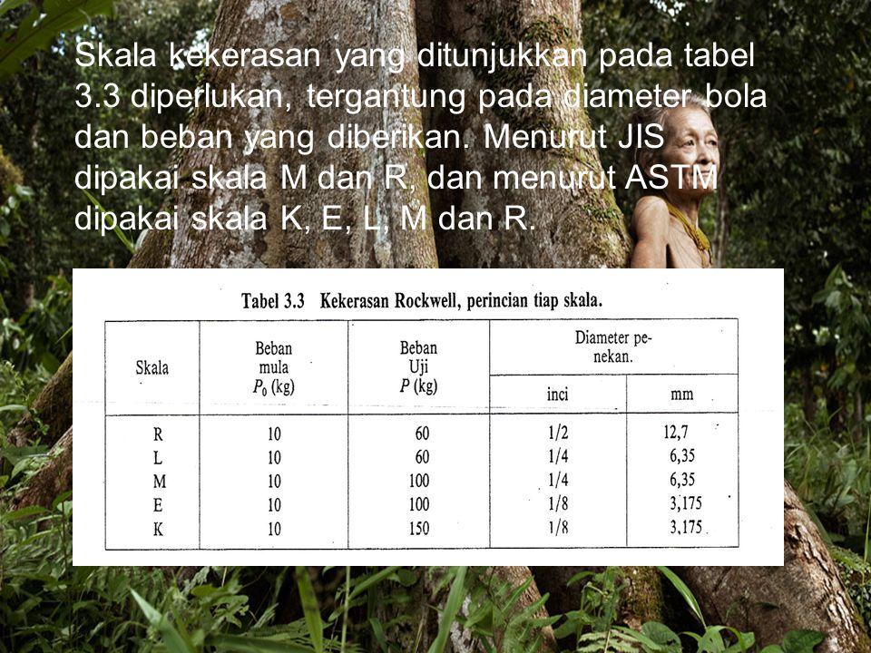 Skala kekerasan yang ditunjukkan pada tabel 3