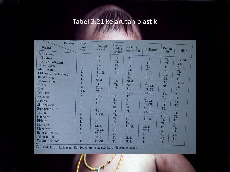 Tabel 3.21 kelarutan plastik