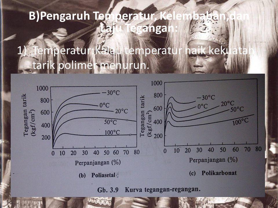 B)Pengaruh Temperatur, Kelembaban,dan Laju Tegangan: