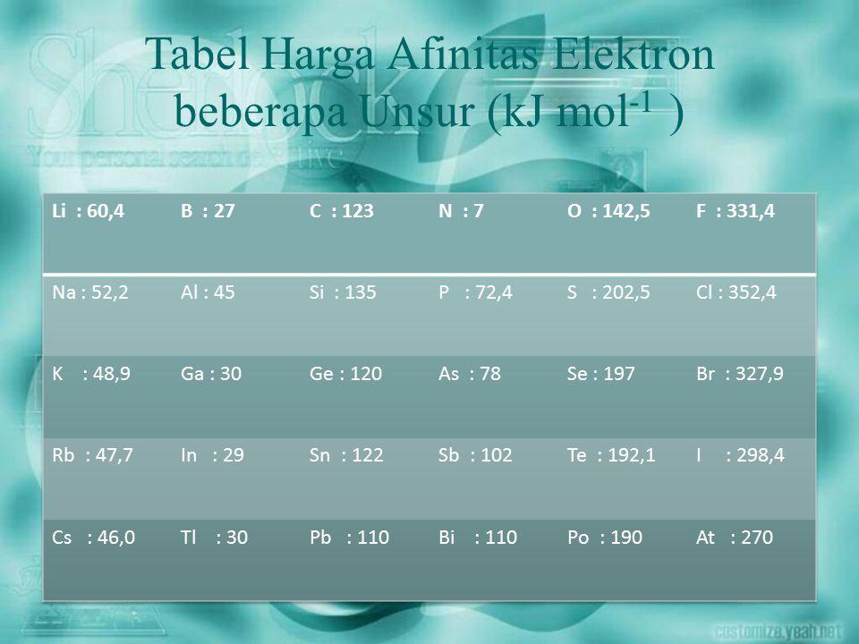 Tabel Harga Afinitas Elektron beberapa Unsur (kJ mol-1 )