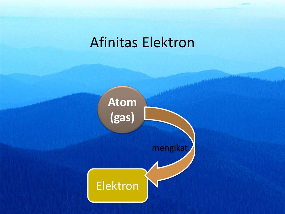 Afinitas Elektron Atom (gas) mengikat Elektron