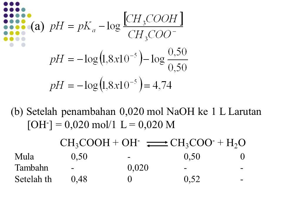(a) (b) Setelah penambahan 0,020 mol NaOH ke 1 L Larutan