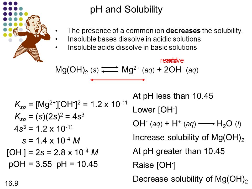 pH and Solubility Mg(OH)2 (s) Mg2+ (aq) + 2OH- (aq)