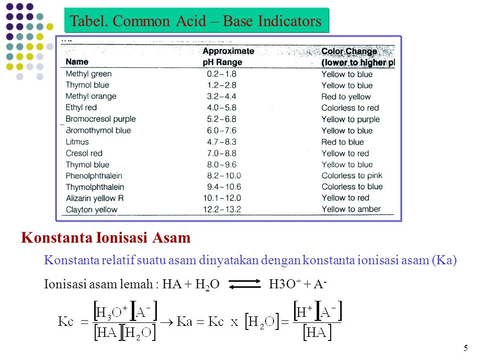Tabel. Common Acid – Base Indicators