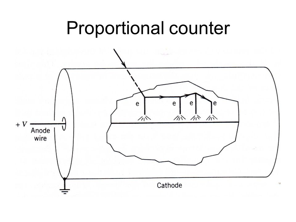 Proportional counter
