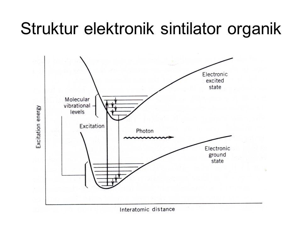 Struktur elektronik sintilator organik
