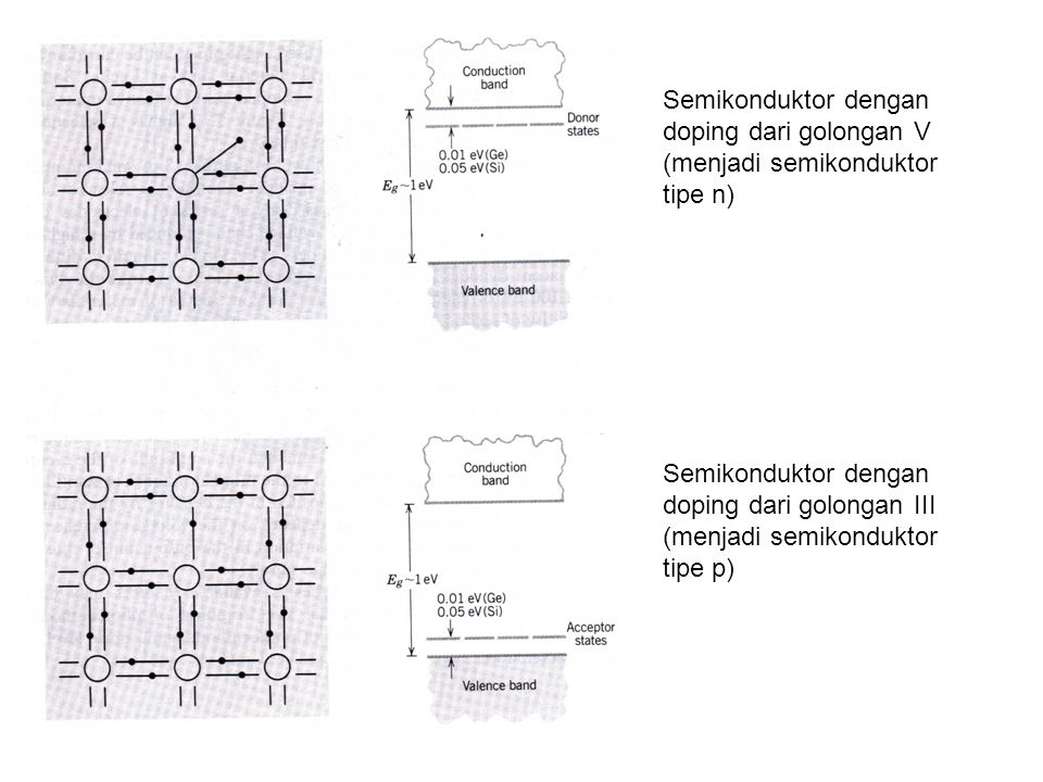 Semikonduktor dengan doping dari golongan V (menjadi semikonduktor tipe n)