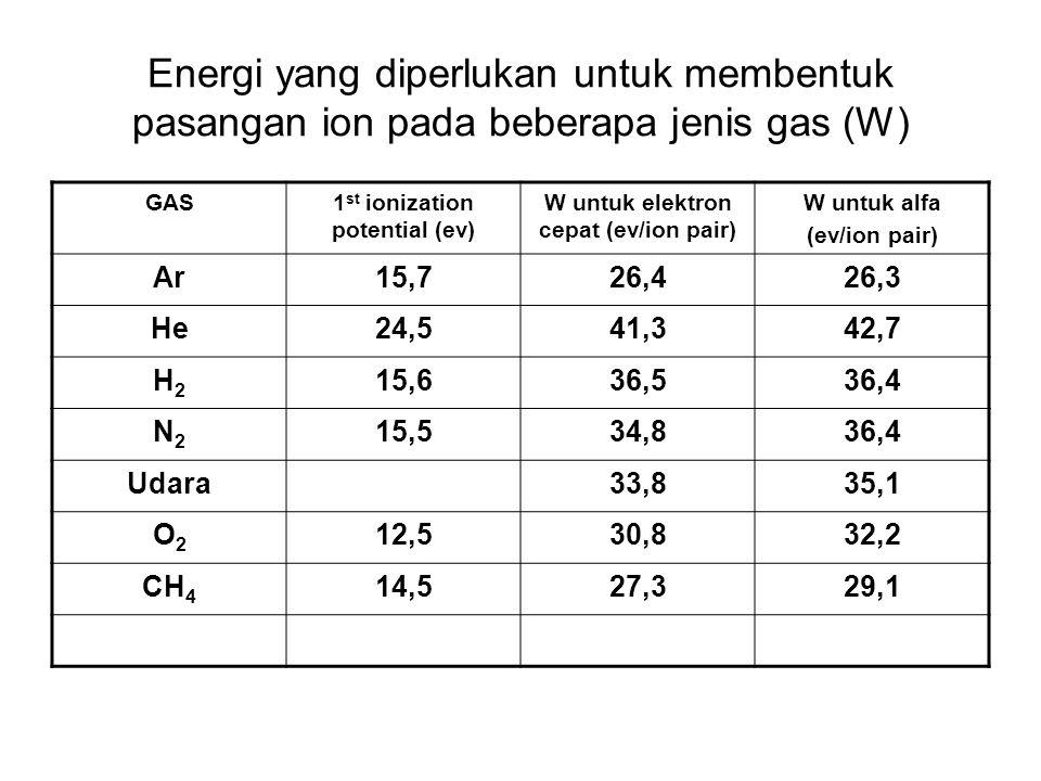 1st ionization potential (ev) W untuk elektron cepat (ev/ion pair)