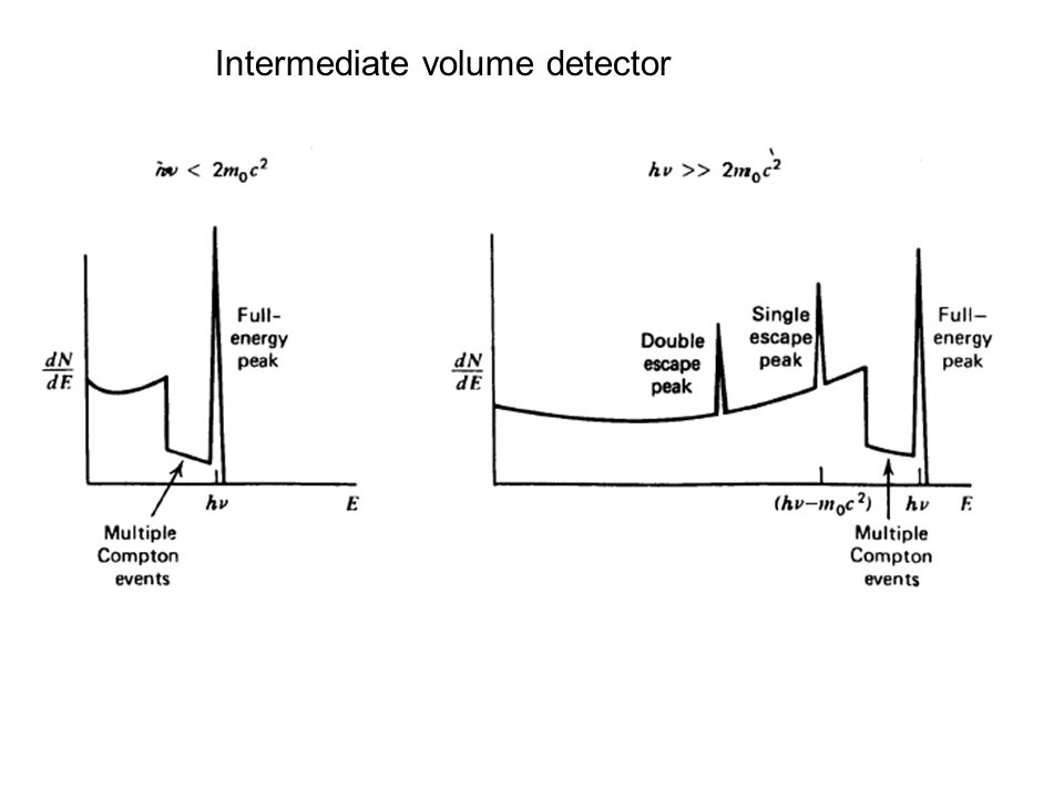Intermediate volume detector