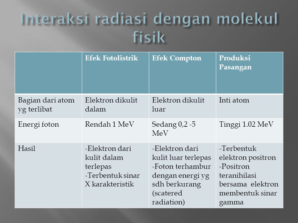 Interaksi radiasi dengan molekul fisik