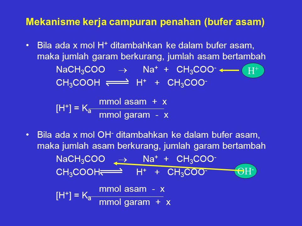 Mekanisme kerja campuran penahan (bufer asam)