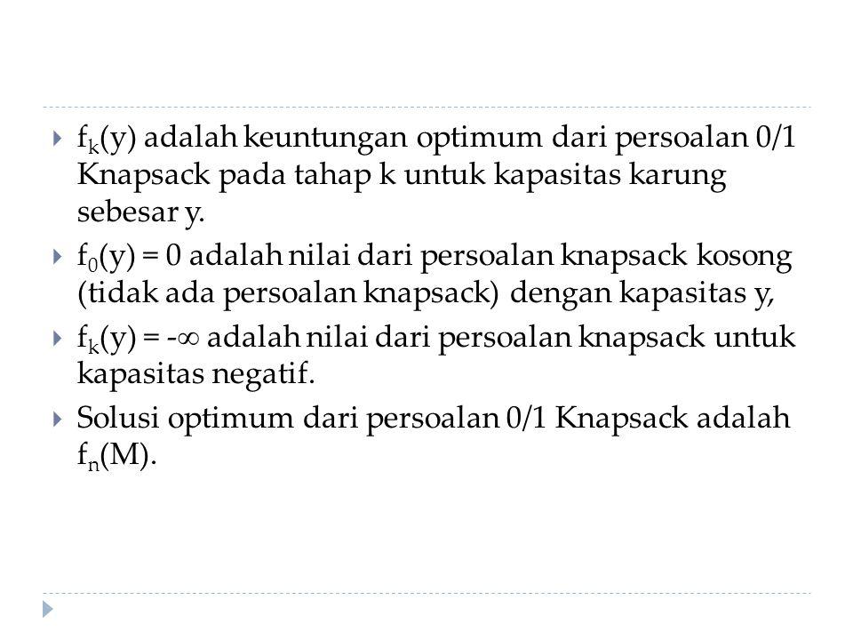 fk(y) adalah keuntungan optimum dari persoalan 0/1 Knapsack pada tahap k untuk kapasitas karung sebesar y.