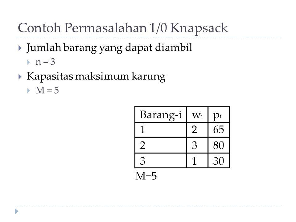 Contoh Permasalahan 1/0 Knapsack